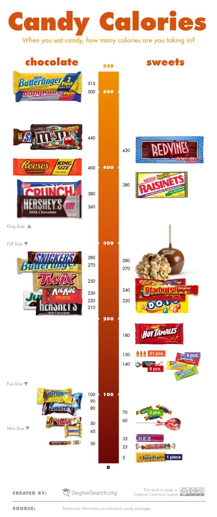 candy-calories