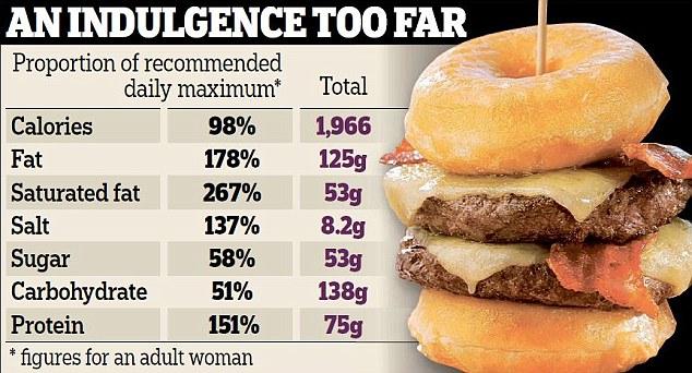 2000 calorie burger chart
